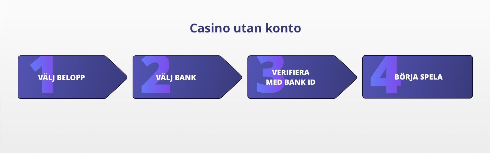 Bankidentifiering