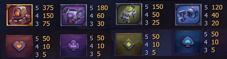 Symboler och vinstsummor på Robo spelautomat
