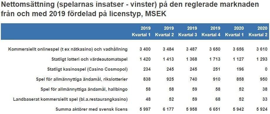 Statistik för casino 2020