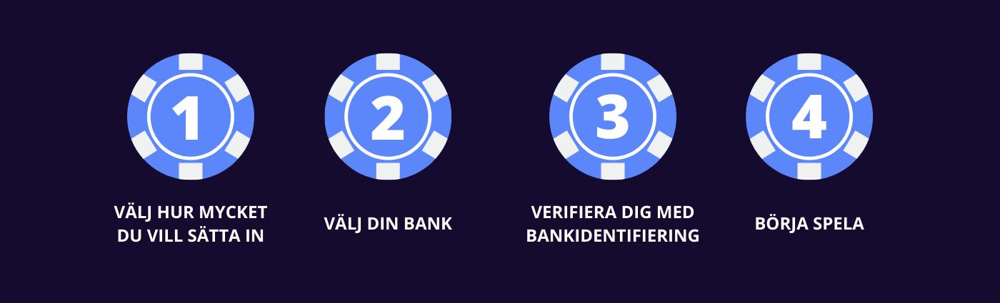 Casino utan registrering - Hur gör man?